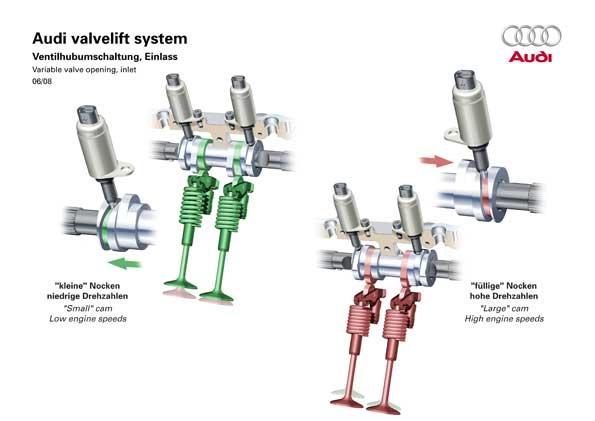 """Változó szelepnyitás: balra a """"kis"""" vezérmű, jobbra a magasabb fordulatokon működő """"nagy"""" vezérmű"""